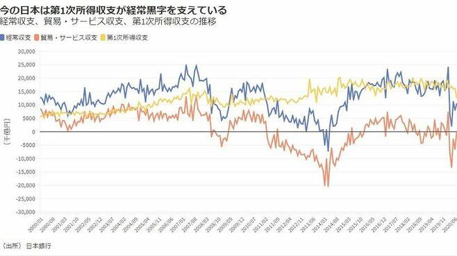 日本が「債権取り崩し国」になる日が早まった