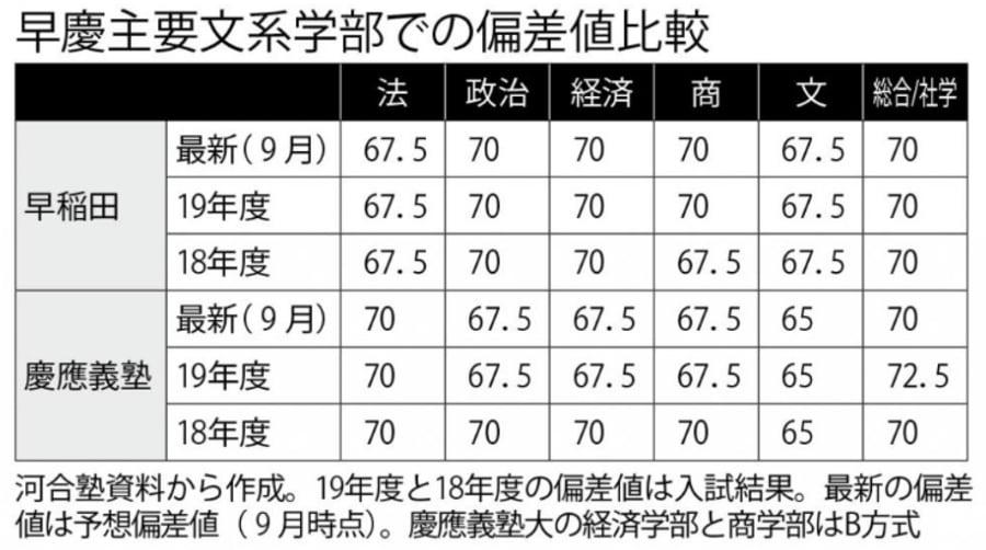 早稲田 大学 法学部 偏差 値