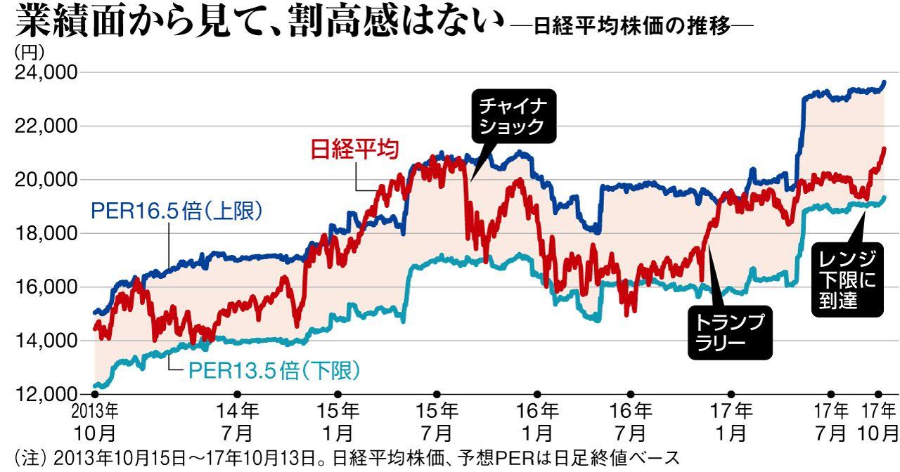 株価 は 平均 日経
