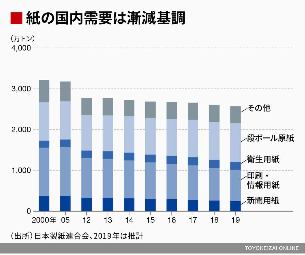 製紙各社、10年ぶり「新聞用紙値上げ」の覚悟