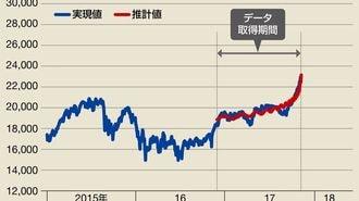 経済物理学で日経平均株価の暴落時期を探る