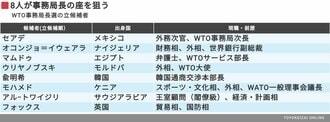 8人の大混戦となるWTO次期トップ選挙の行方