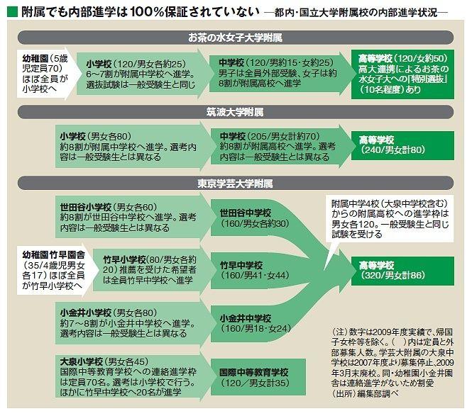 世田谷 中学校 大 附属 学芸