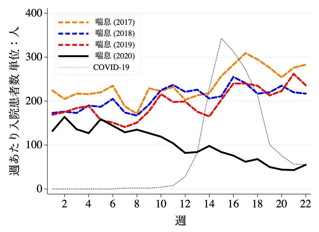 アメリカ コロナ 感染 者 数 推移 グラフ