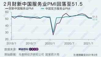 中国サービス業の「雇用」が縮小基調に逆戻り