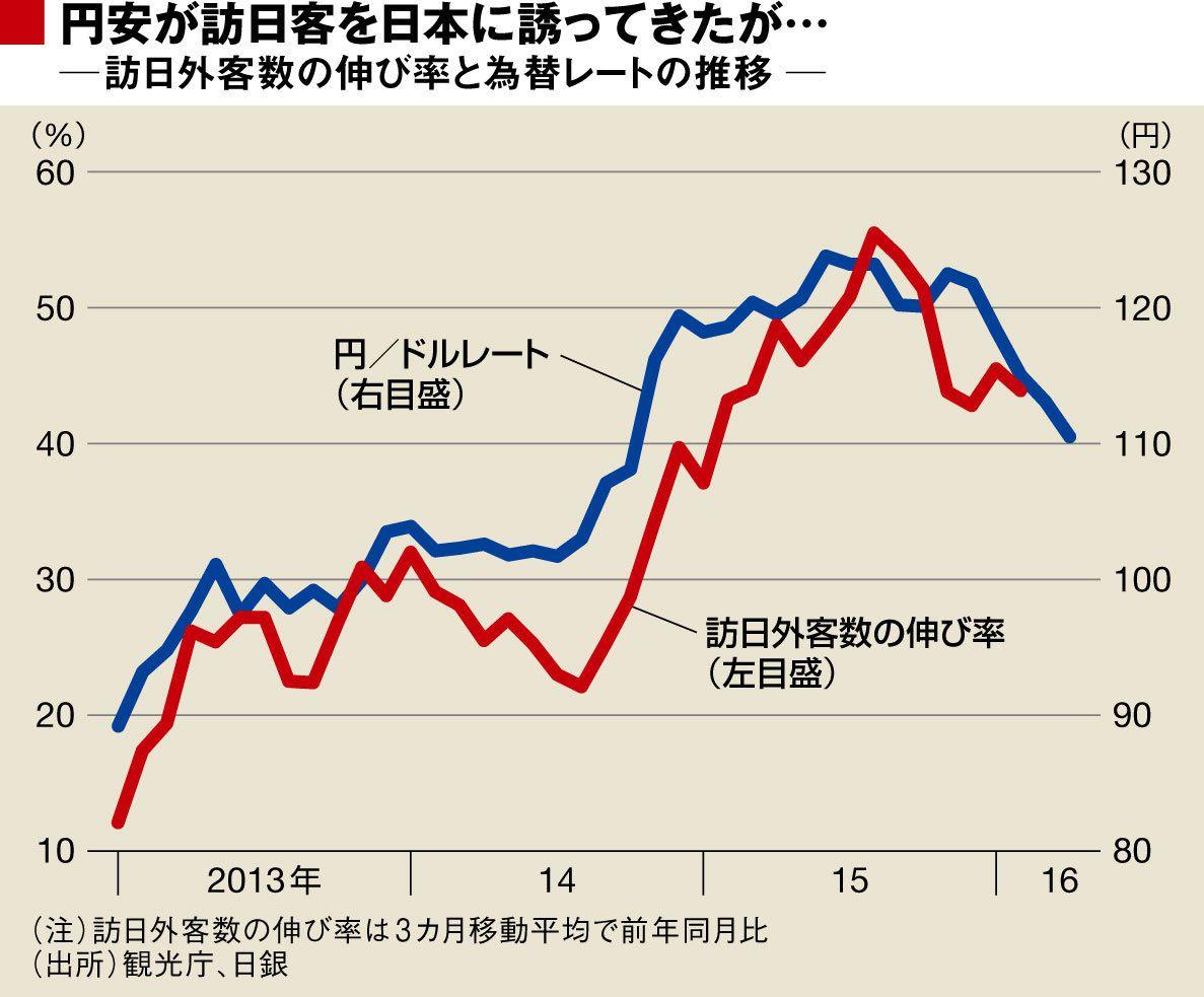 円/ドルレートと訪日外客数の伸び率比較:東洋経済オンライン