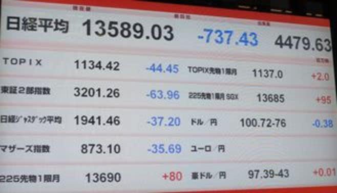 日経平均は737円安、今年2番目の下げ