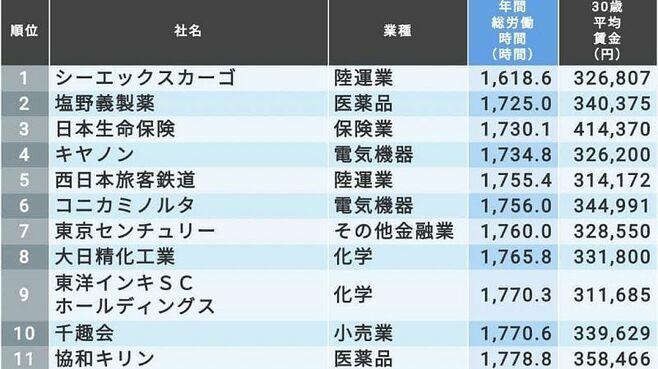 「30歳給料が高く労働時間少ない会社」TOP100社