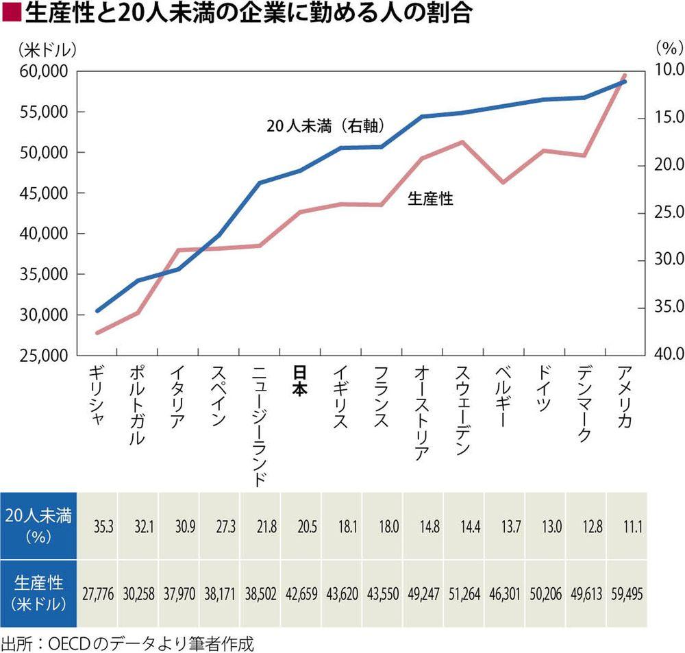 割合 企業 日本 中小