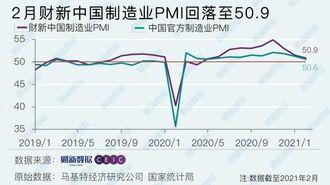 中国の製造業、好況続くも拡大ペースが鈍化