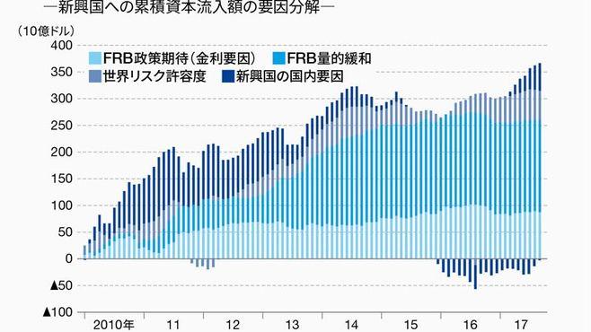 FRBは新興国通貨を本当に追い詰める段階に