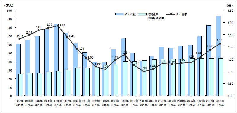 【図1】求人総数・民間企業就職希望者数・大卒求人倍率の推移
