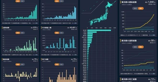 データ:「新型コロナウイルス国内感染の状況」