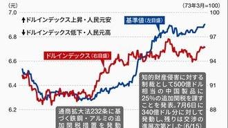 アメリカは為替でも中国に特別の敵意を示す